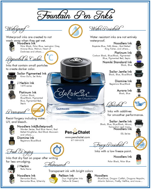 Fountain Pen Inks Infographic by Pen Chalet